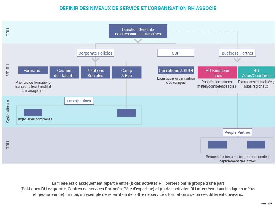Schema_art_services_RH_levier_rationalisation_Niveaux_services1