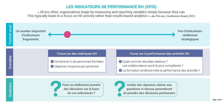 Schema_art_indicateurs_perf_Rh_KPI