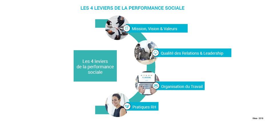 Schema_art_performance_sociale