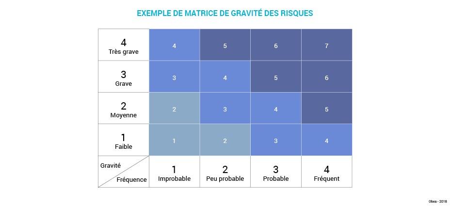 Schema_art_Processus_gestion_risques_RH_Matrice_gravite1