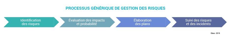 Schema_art_Processus_gestion_risques_RH_Processus_générique1