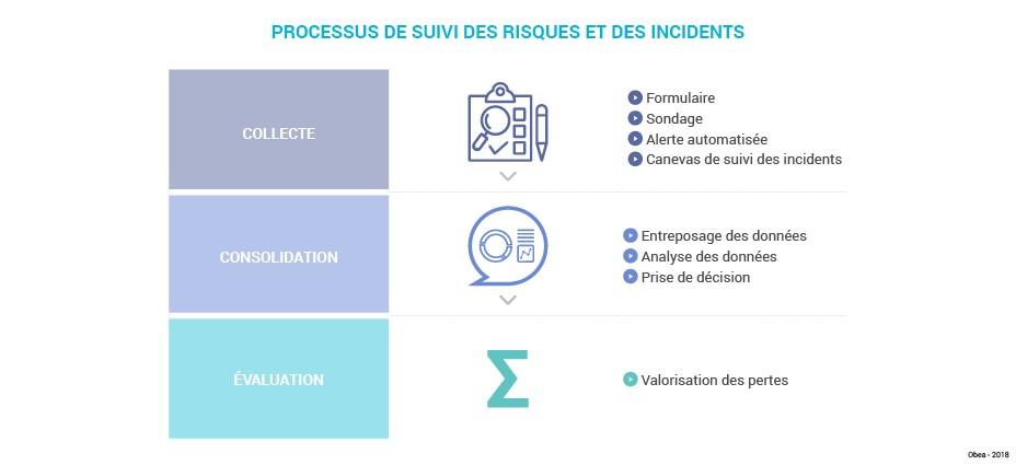 Schema_art_Processus_gestion_risques_RH_Procesus_suivi1