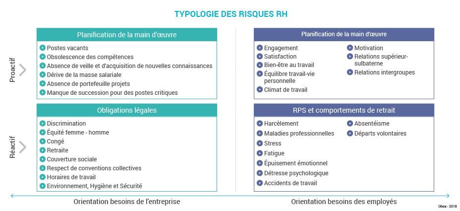 Schema_art_Processus_gestion_risques_RH_Typologie_risques1