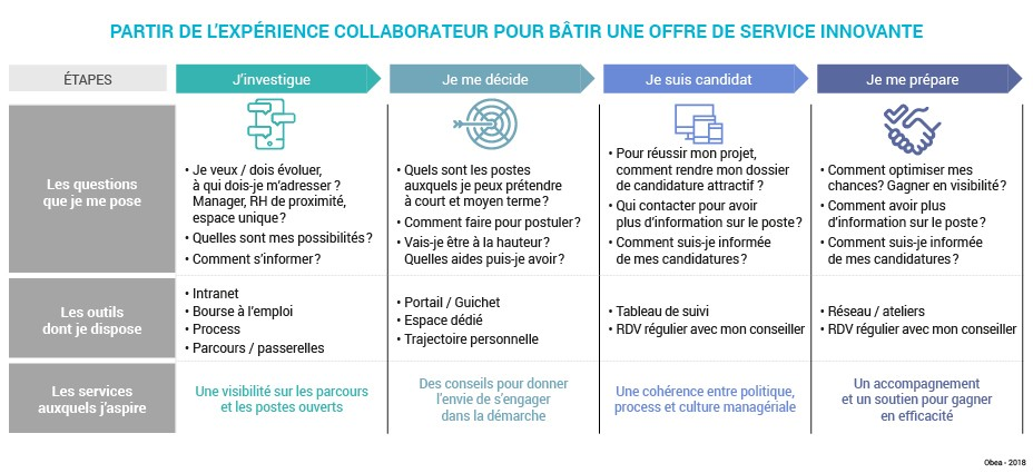 Schema_art_Innover_pour_rendre attractif_Experience_collaborateur1
