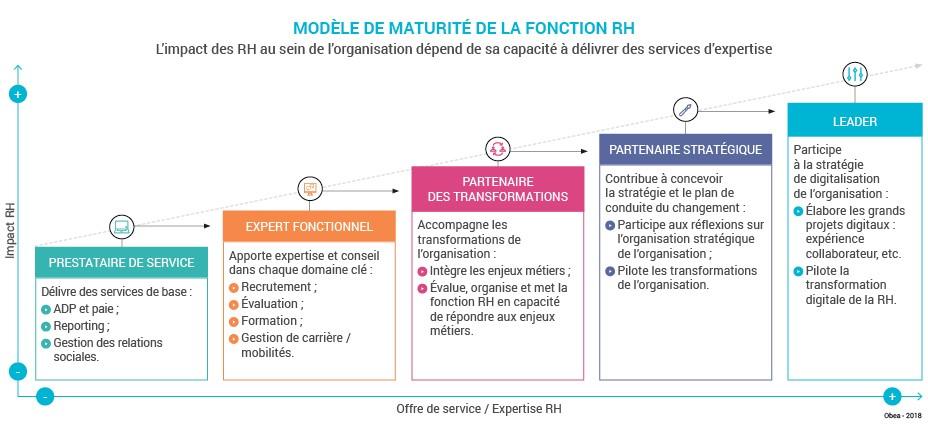 Schema_exp_Strategie_performance_RH_Modele_maturite1
