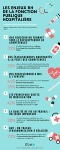 Infographie sur les enjeux RH de la fonction publique hospitalière
