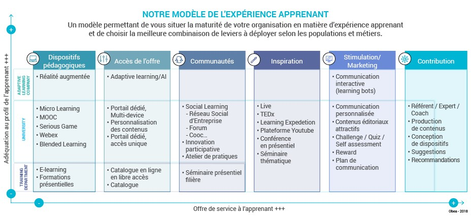 Schema_exp_Organisation_apprenante_Modele