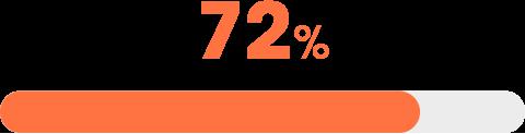 Barre de progression de l'enquête RH (72%)