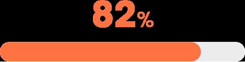 Barre de progression sur les résultats de l'enquête RH (82%)
