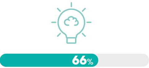 Dircoms & Covid-19, l'heure du bilan (66%)