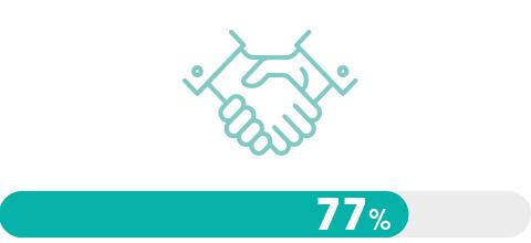 Dircoms & Covid-19, l'heure du bilan (77%)
