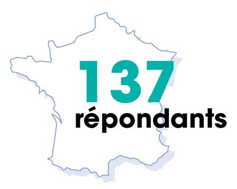 Carte du nombre de répondant de l'enquête DIRCOMS (137 répondants)